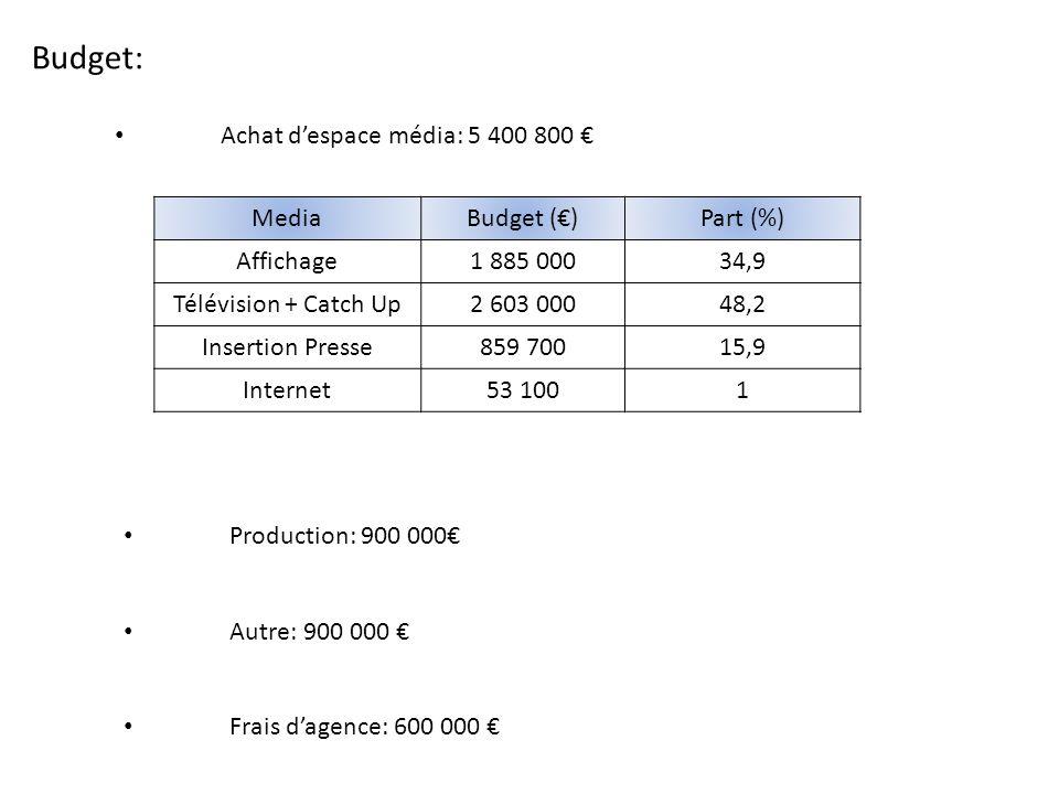 Budget: Achat d'espace média: 5 400 800 € Media Budget (€) Part (%)