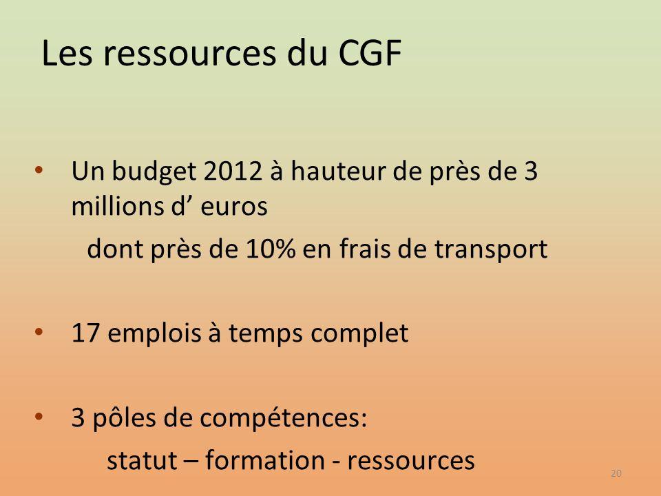 Les ressources du CGF Un budget 2012 à hauteur de près de 3 millions d' euros. dont près de 10% en frais de transport.