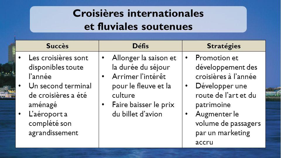 Croisières internationales et fluviales soutenues