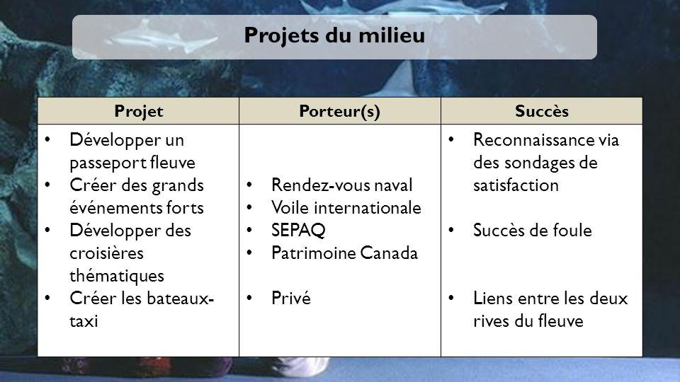 Projets du milieu Développer un passeport fleuve