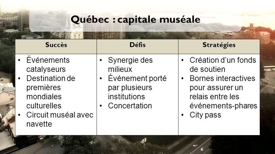 Québec : capitale muséale