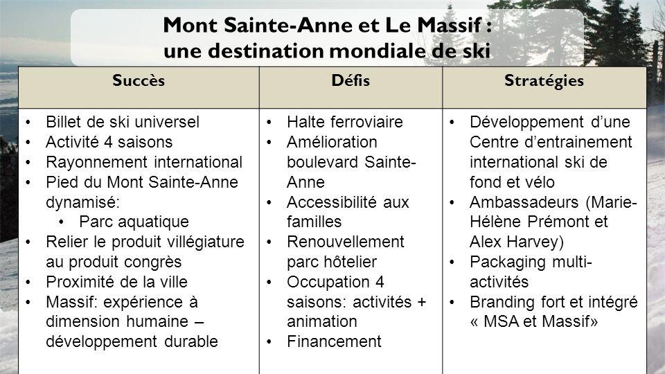 Mont Sainte-Anne et Le Massif : une destination mondiale de ski