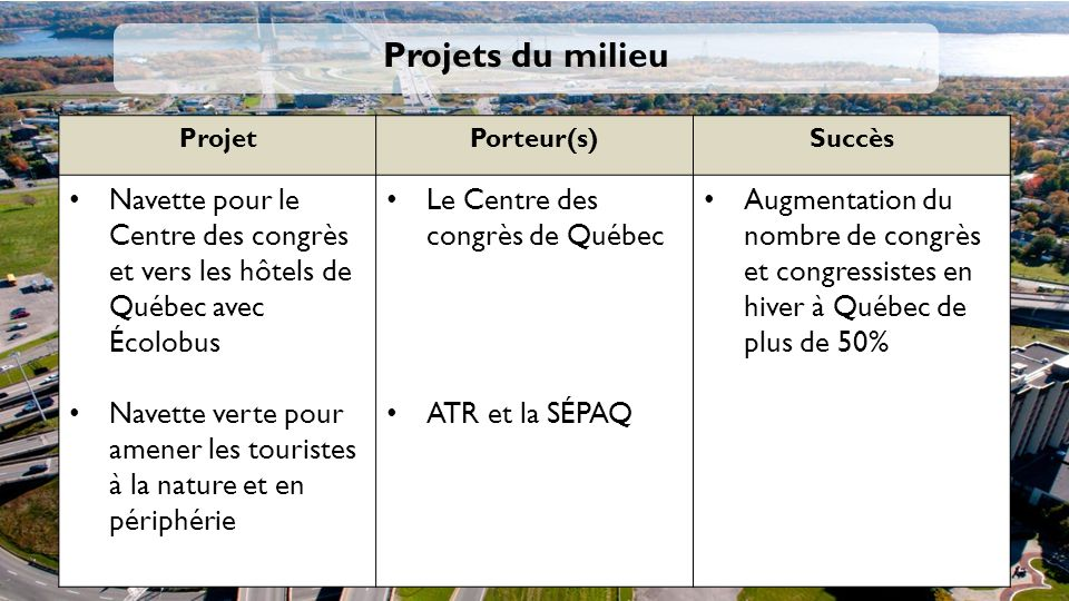 Projets du milieu Projet. Porteur(s) Succès. Navette pour le Centre des congrès et vers les hôtels de Québec avec Écolobus.