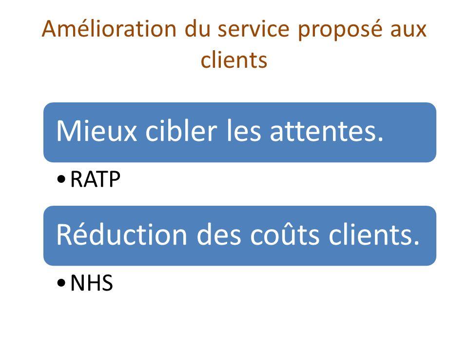 Amélioration du service proposé aux clients