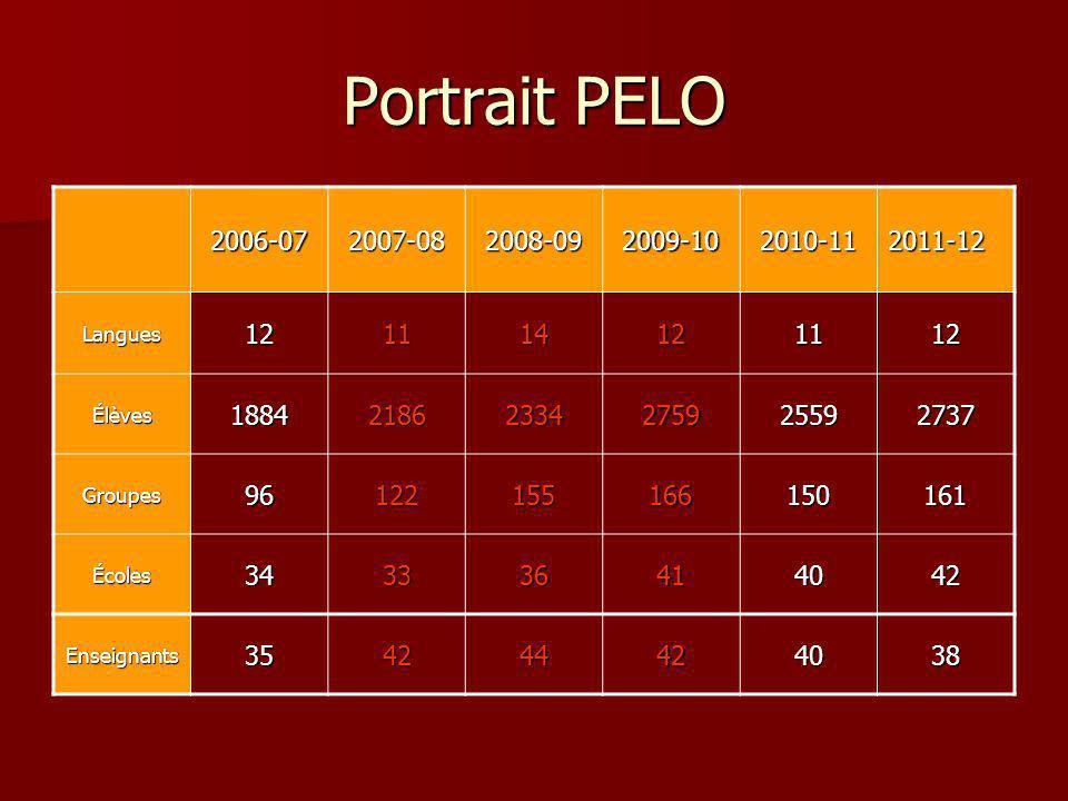 Portrait PELO 2006-07. 2007-08. 2008-09. 2009-10. 2010-11. 2011-12. Langues. 12. 11. 14. Élèves.