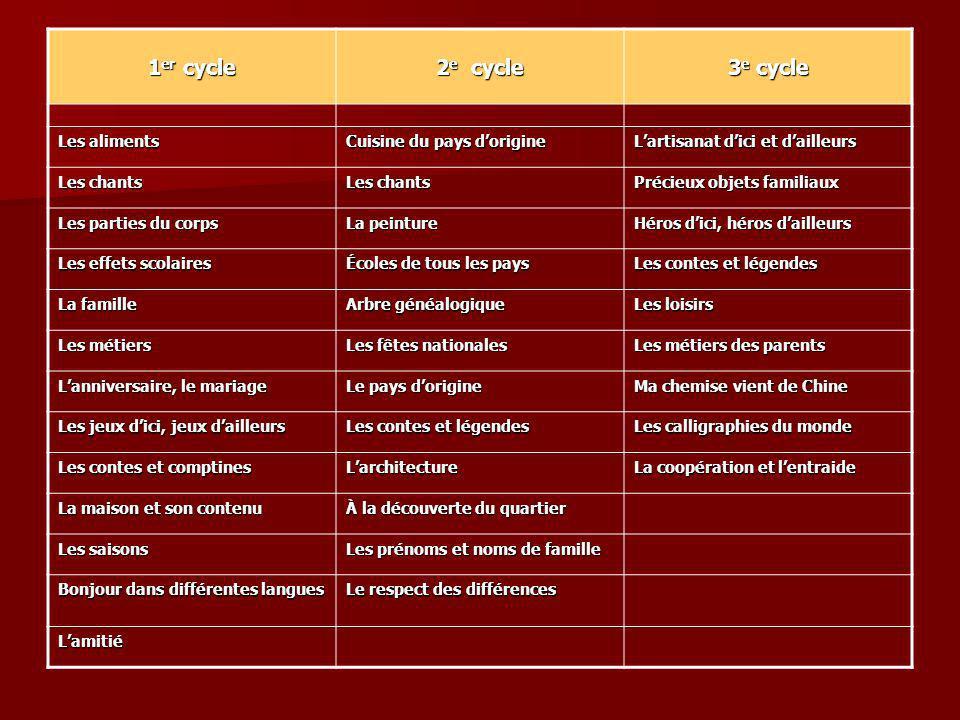1er cycle 2e cycle 3e cycle Les aliments Cuisine du pays d'origine