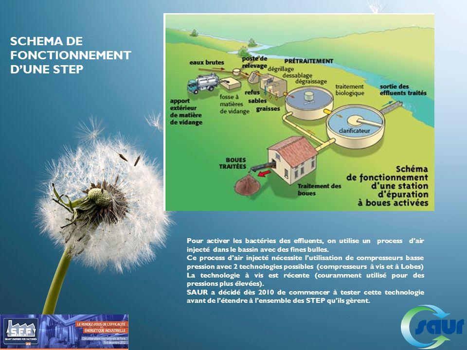 SCHEMA DE FONCTIONNEMENT D'UNE STEP