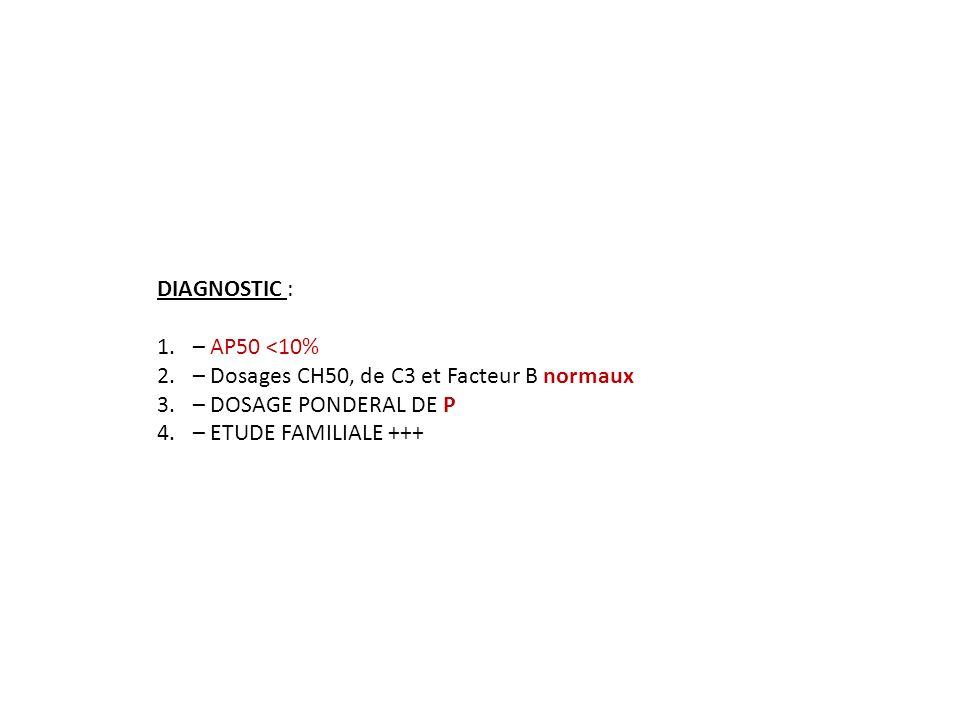 DIAGNOSTIC : – AP50 <10% – Dosages CH50, de C3 et Facteur B normaux.
