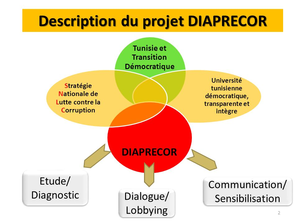 Description du projet DIAPRECOR