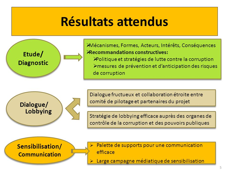 Sensibilisation/ Communication
