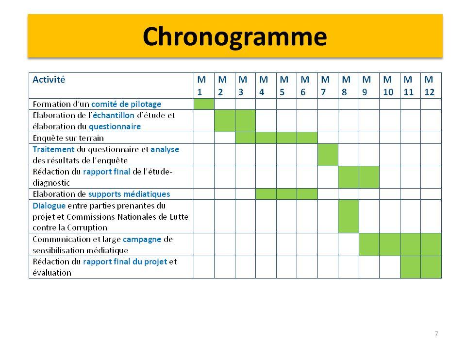 Chronogramme