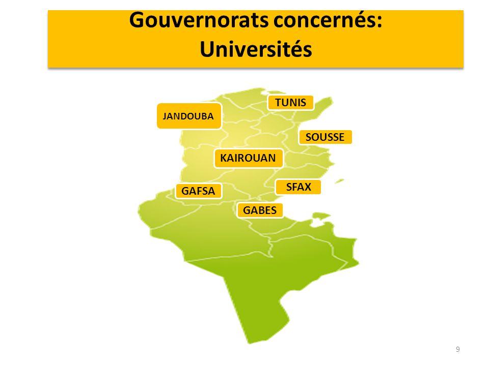 Gouvernorats concernés: Universités