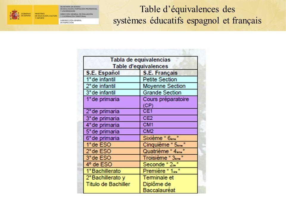Table d'équivalences des systèmes éducatifs espagnol et français
