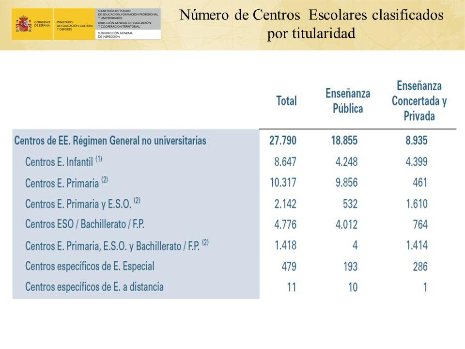 Número de Centros Escolares clasificados por titularidad