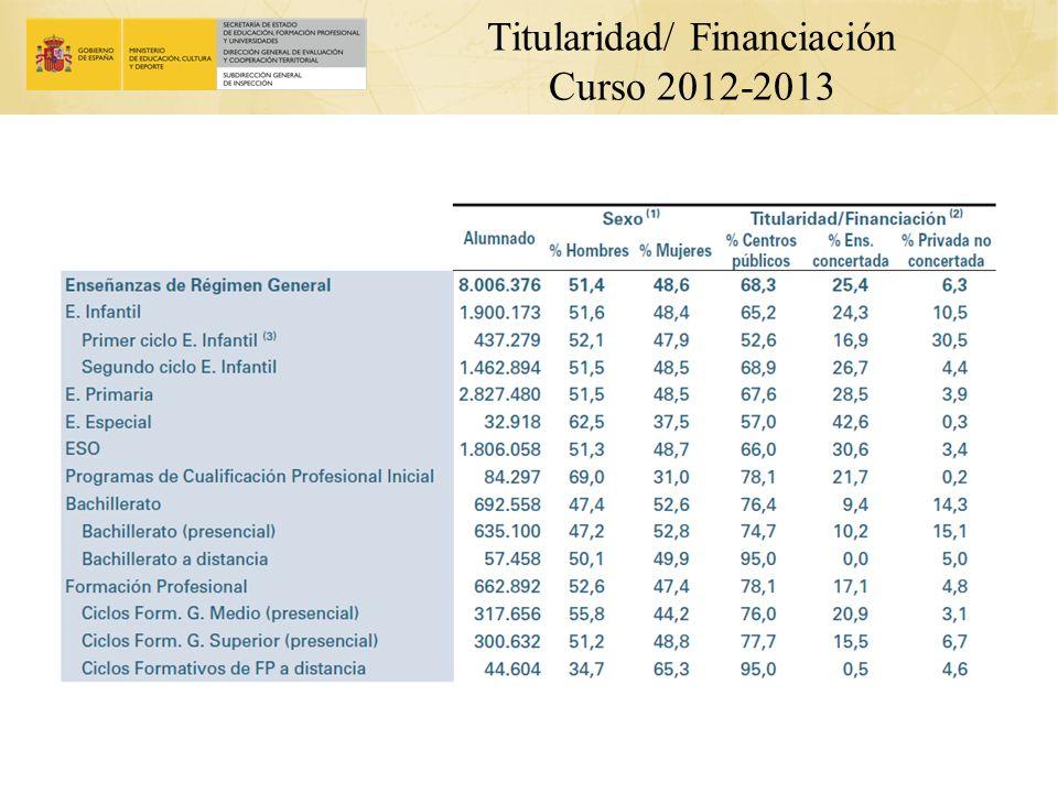 Titularidad/ Financiación Curso 2012-2013