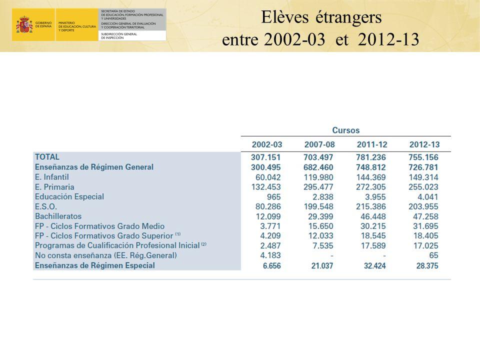 Elèves étrangers entre 2002-03 et 2012-13