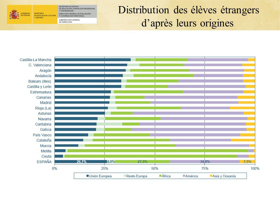Distribution des élèves étrangers d'après leurs origines