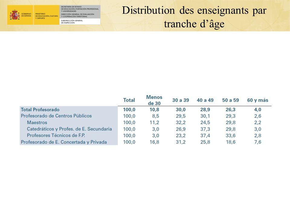 Distribution des enseignants par tranche d'âge