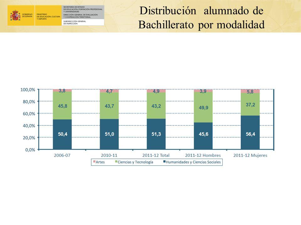 Distribución alumnado de Bachillerato por modalidad