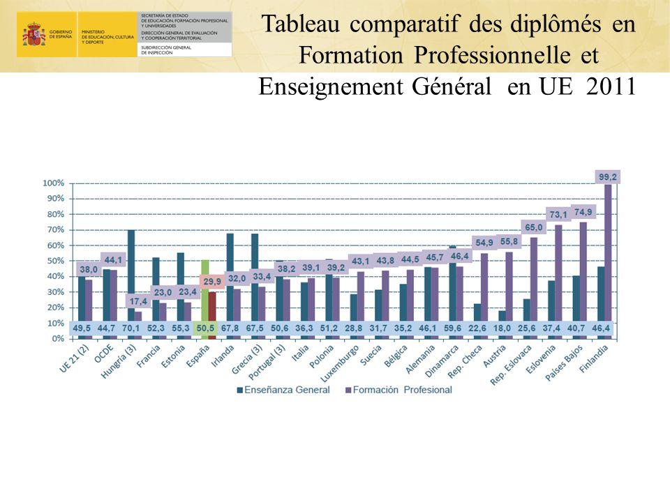 Tableau comparatif des diplômés en Formation Professionnelle et Enseignement Général en UE 2011