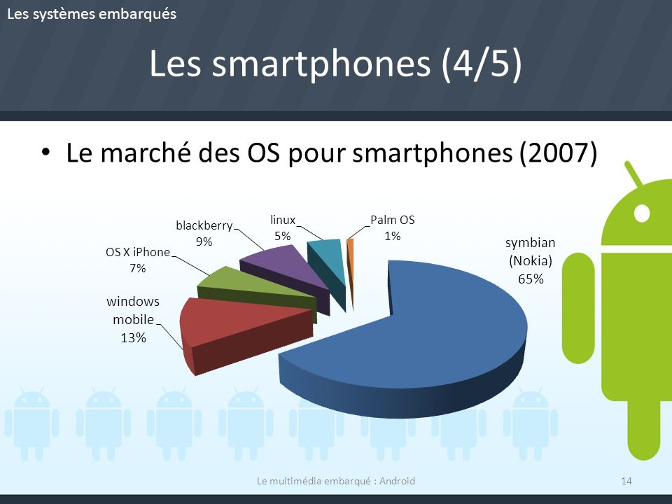 Le multimédia embarqué : Android
