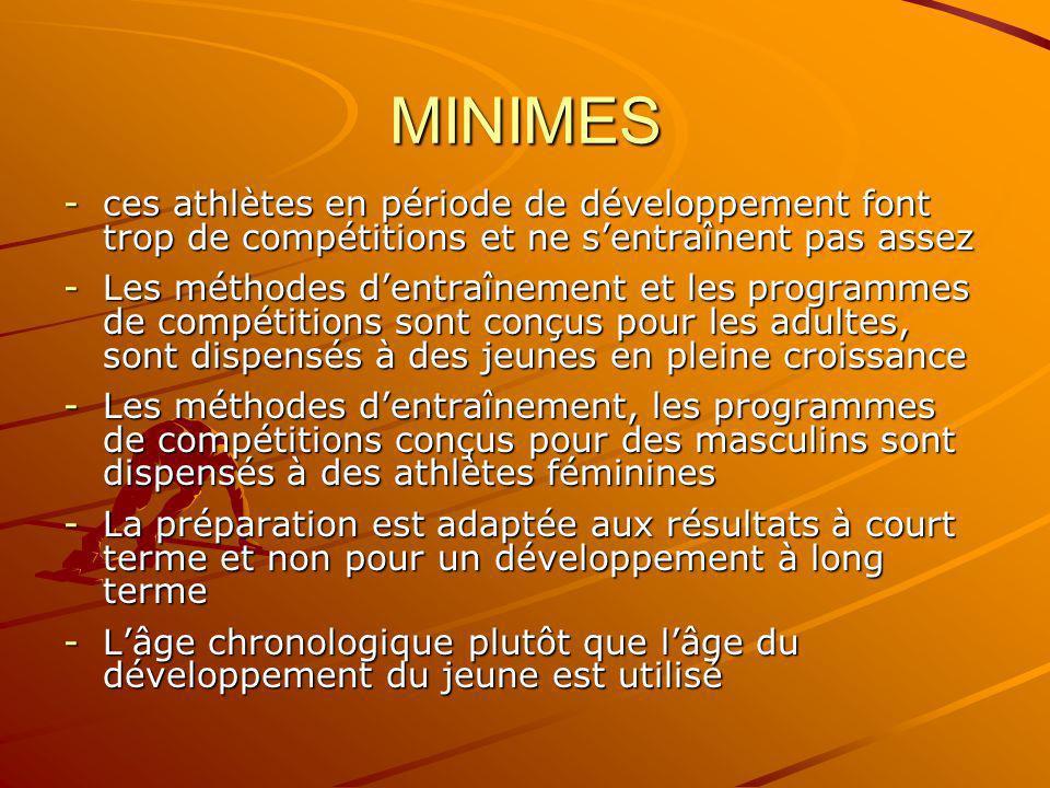 MINIMES ces athlètes en période de développement font trop de compétitions et ne s'entraînent pas assez.