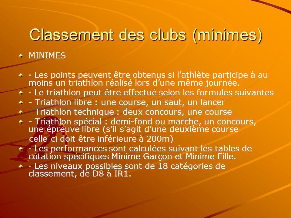 Classement des clubs (minimes)