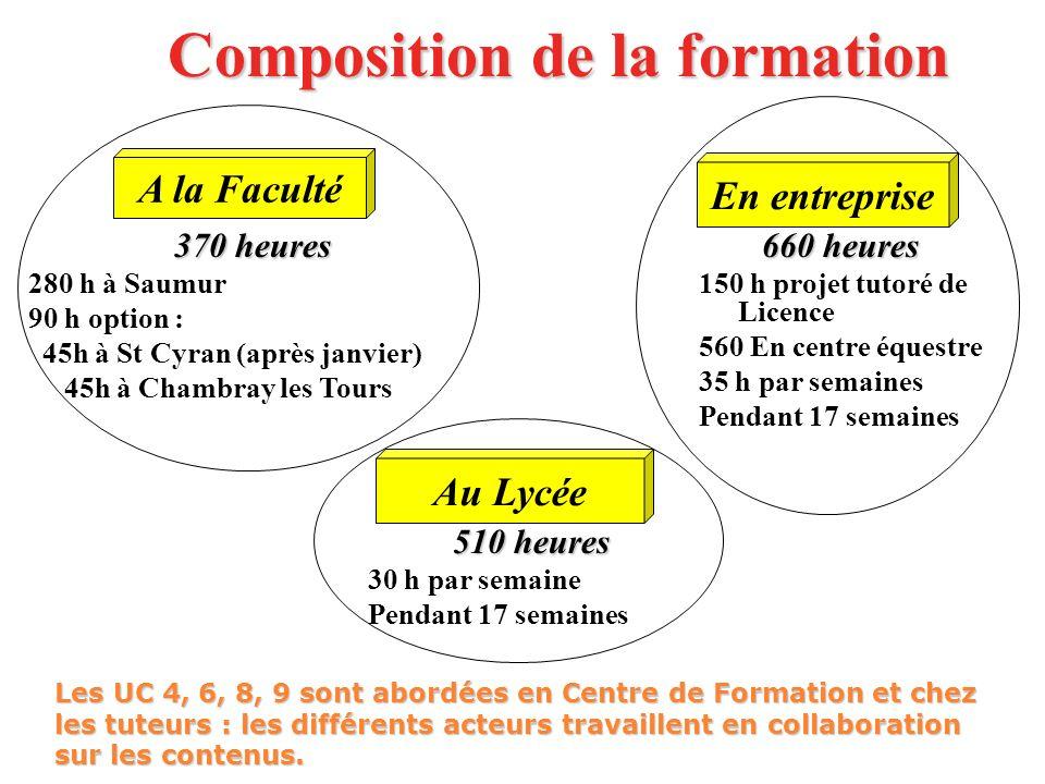 Composition de la formation