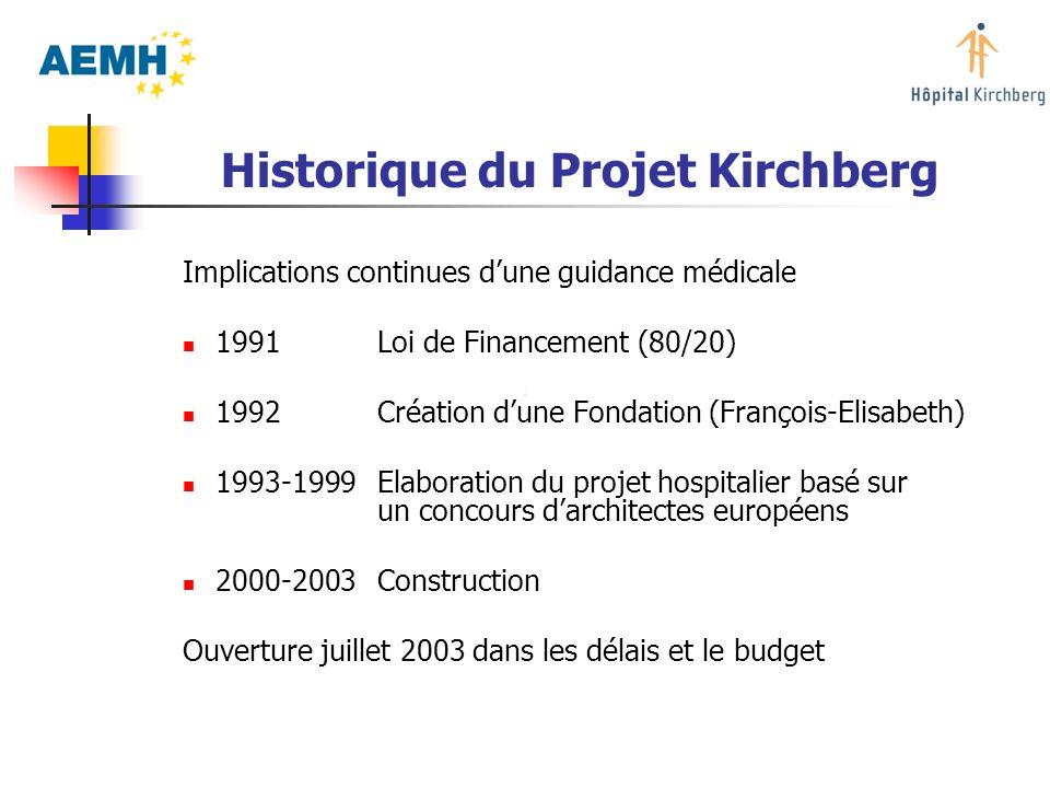 Historique du Projet Kirchberg