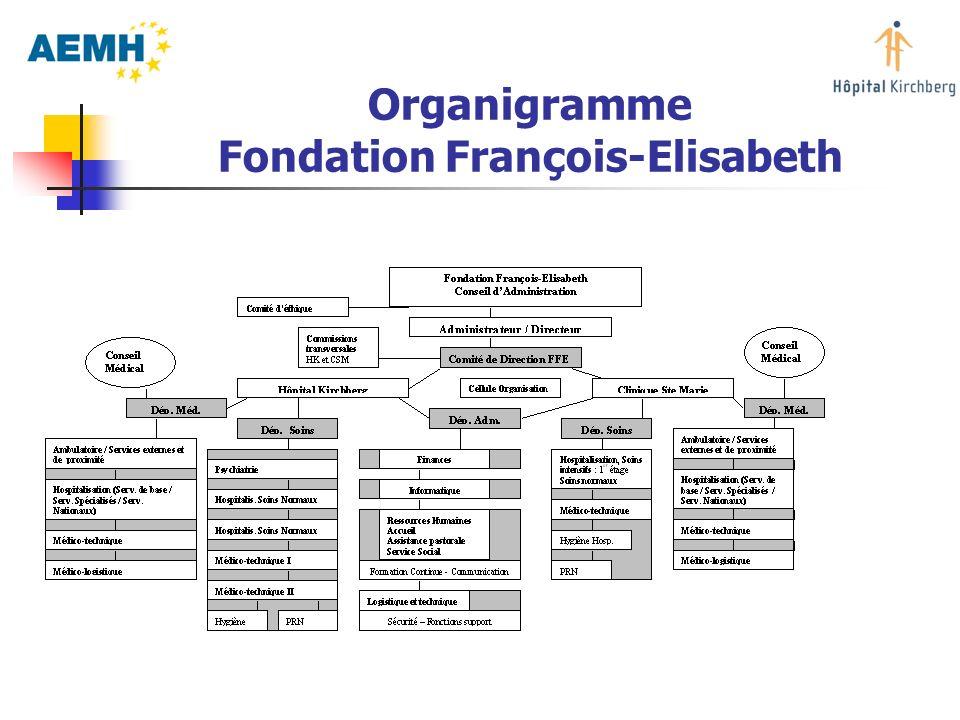 Organigramme Fondation François-Elisabeth
