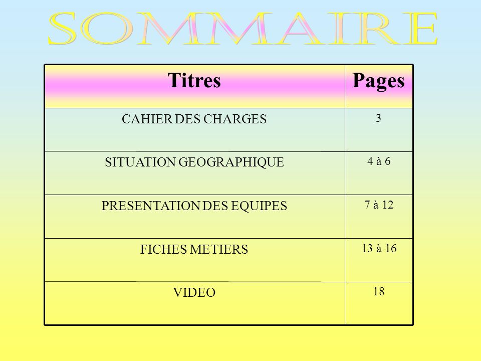 SOMMAIRE Pages Titres CAHIER DES CHARGES SITUATION GEOGRAPHIQUE