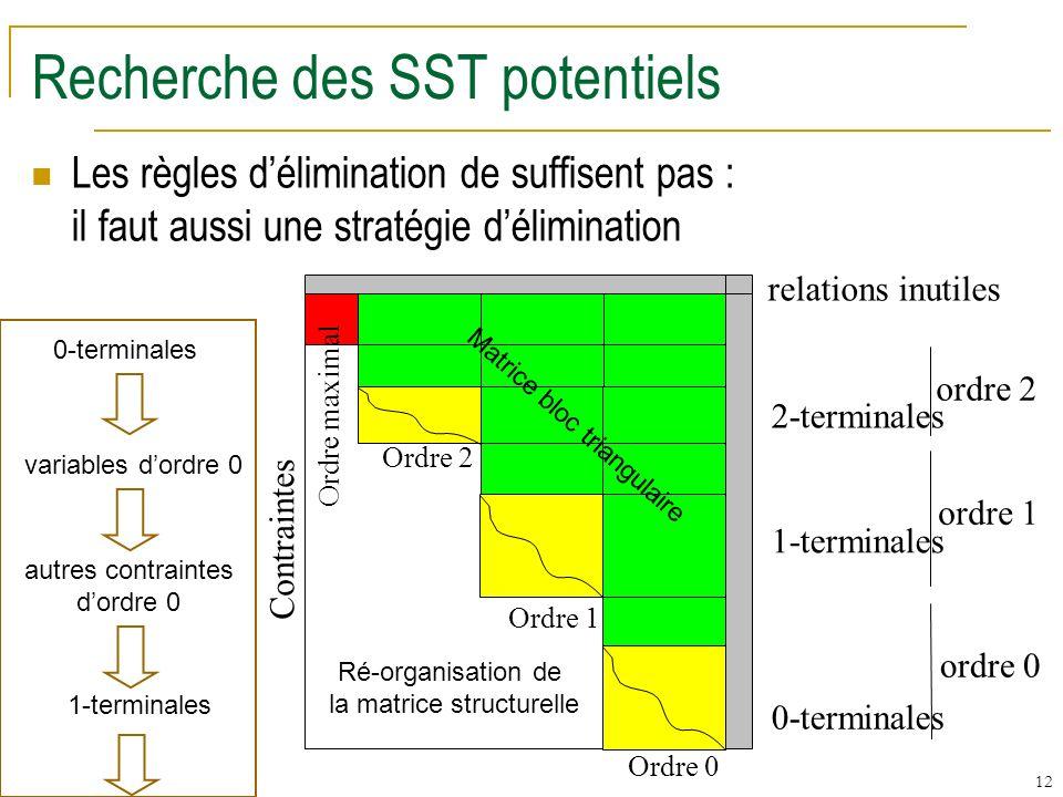 Recherche des SST potentiels