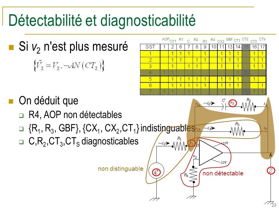 Détectabilité et diagnosticabilité