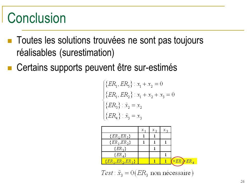 Conclusion Toutes les solutions trouvées ne sont pas toujours réalisables (surestimation) Certains supports peuvent être sur-estimés.