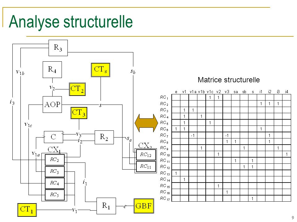 Analyse structurelle Matrice structurelle