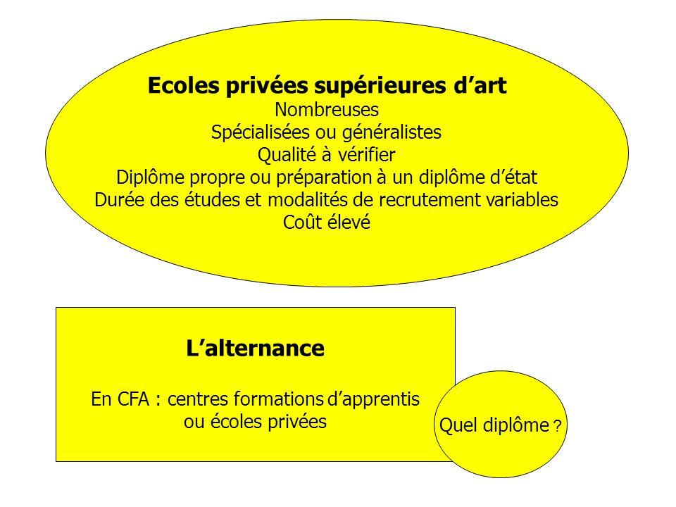 Ecoles privées supérieures d'art
