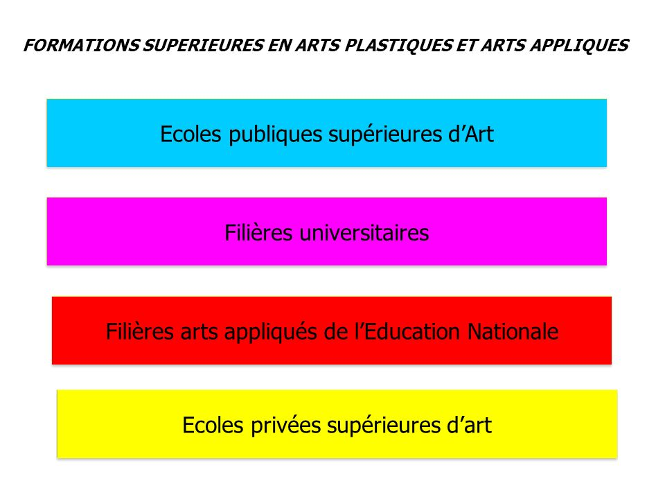 Ecoles publiques supérieures d'Art