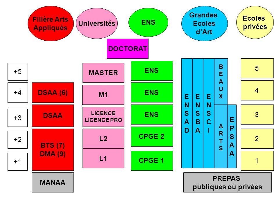 Filière Arts Appliqués Grandes Ecoles d'Art Ecoles privées Universités