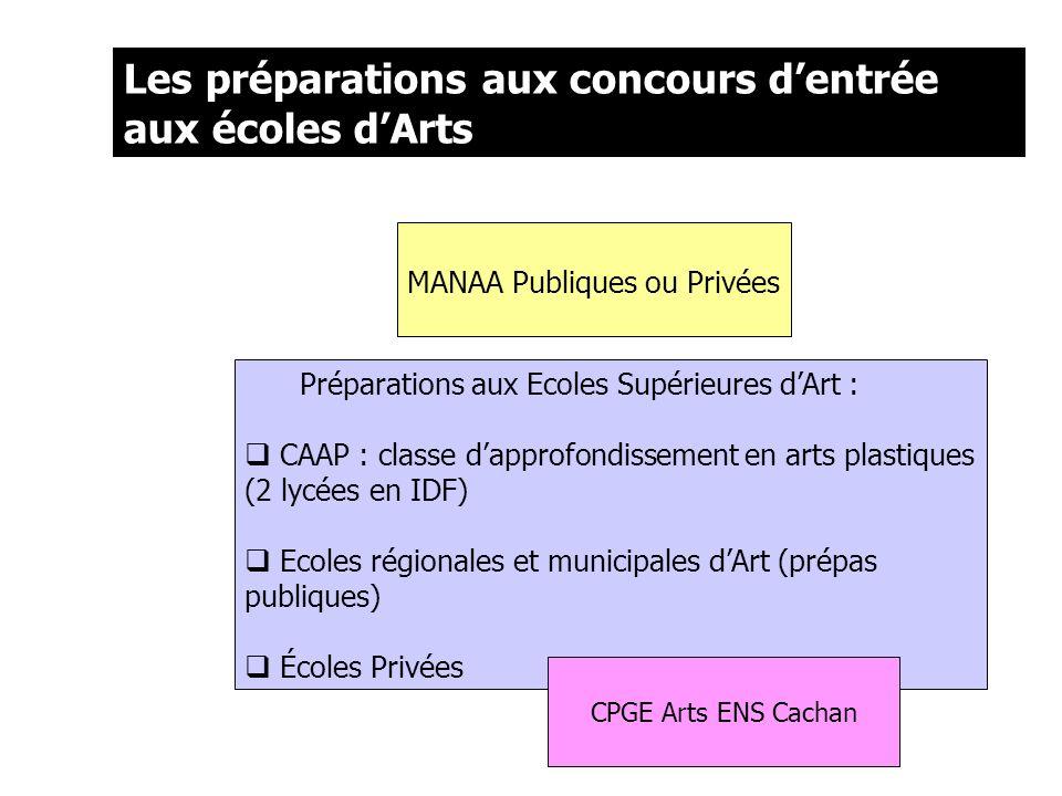 Les préparations aux concours d'entrée aux écoles d'Arts