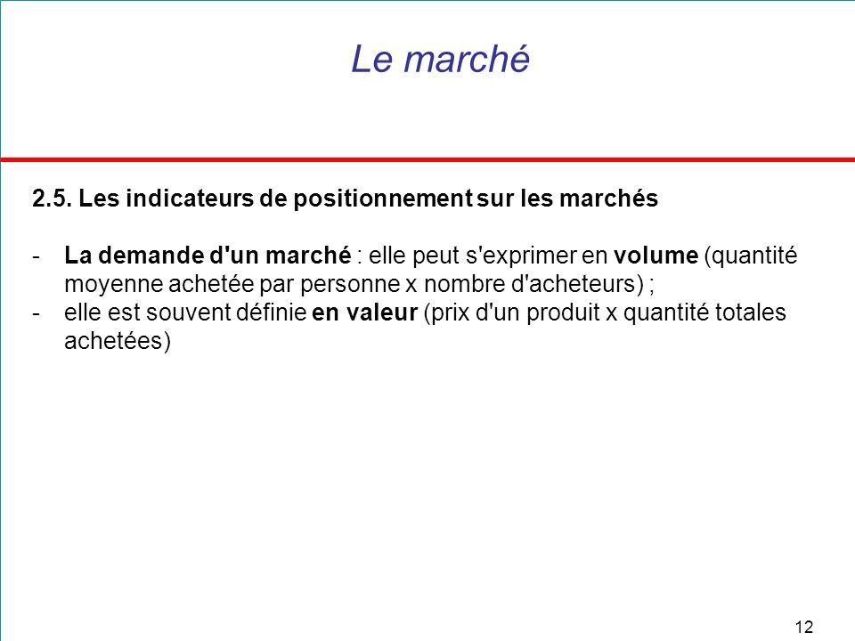 Le marché 2.5. Les indicateurs de positionnement sur les marchés
