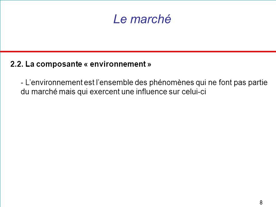 Le marché 2.2. La composante « environnement »