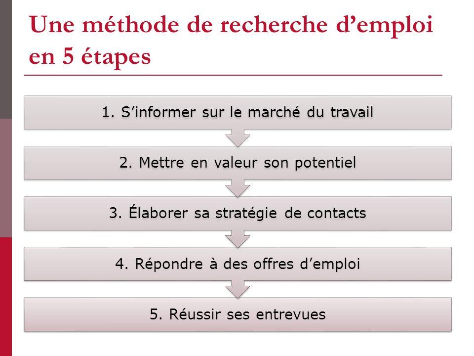 Une méthode de recherche d'emploi en 5 étapes
