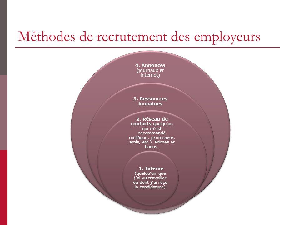 Méthodes de recrutement des employeurs