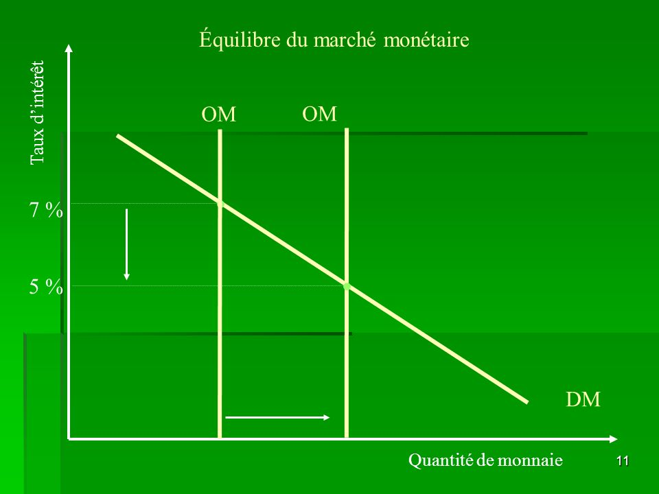 Équilibre du marché monétaire
