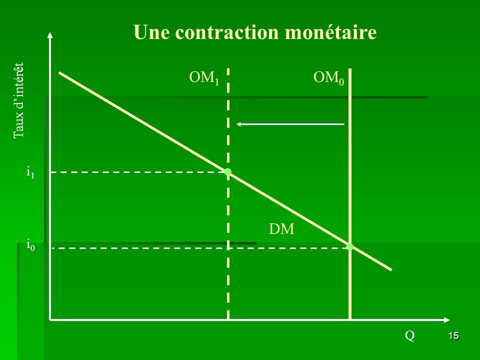 Une contraction monétaire