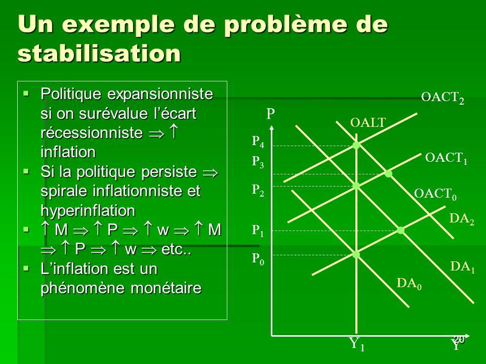 Un exemple de problème de stabilisation