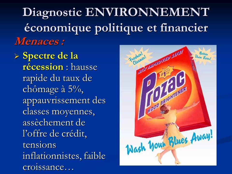 Diagnostic ENVIRONNEMENT économique politique et financier