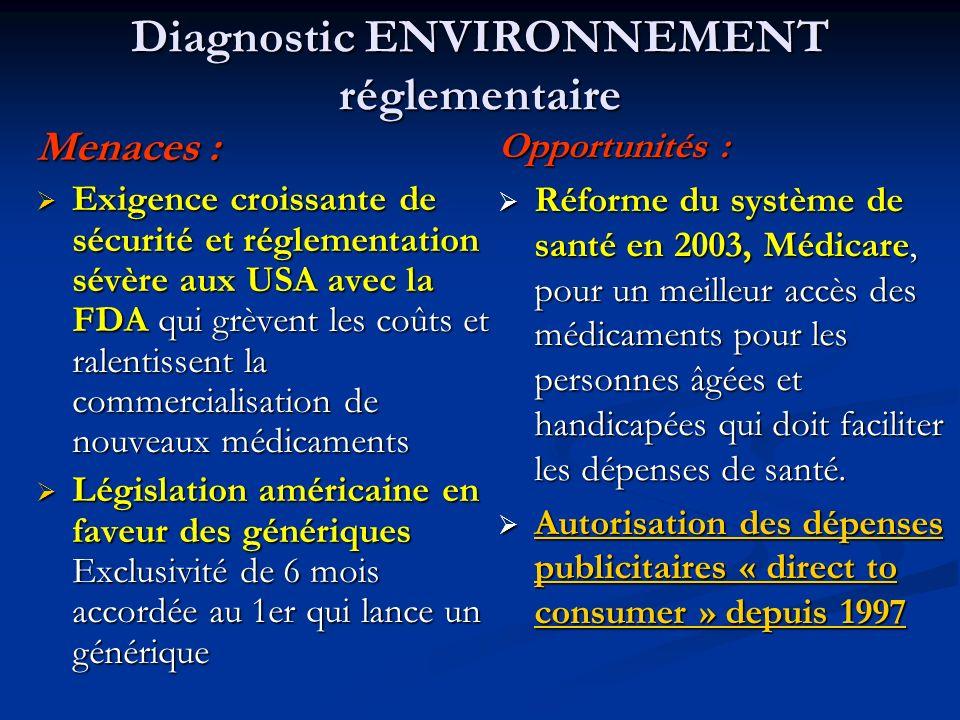 Diagnostic ENVIRONNEMENT réglementaire