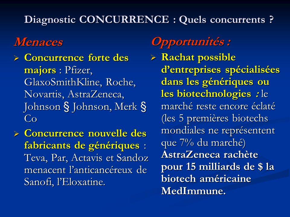 Diagnostic CONCURRENCE : Quels concurrents