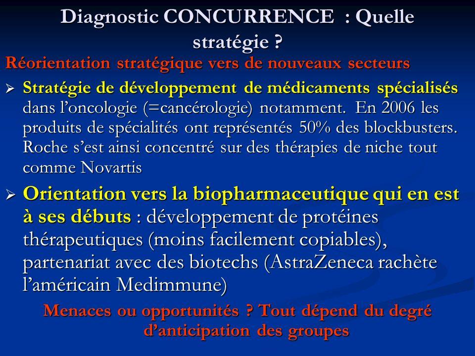 Diagnostic CONCURRENCE : Quelle stratégie